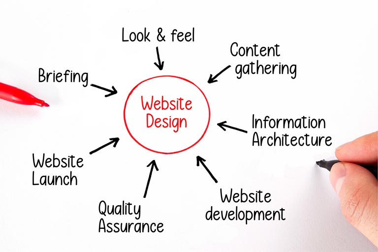 Website-design-process drawing on a white board