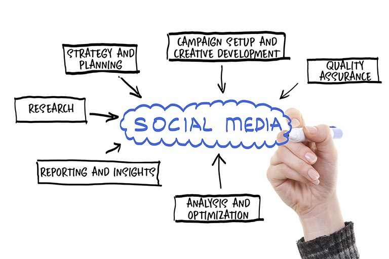 Hand drawing social media advertising process on whiteboard